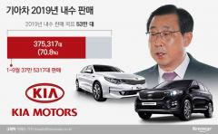 기아차, 신형 'K5·쏘렌토' 기대 크다