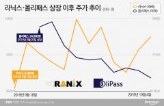 '성장성 특례' 엇갈린 성적표···증권사 풋백옵션 부담 어쩌나