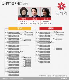 정용진·정유경 분리경영 완성...이명희 지분 승계 '주목'