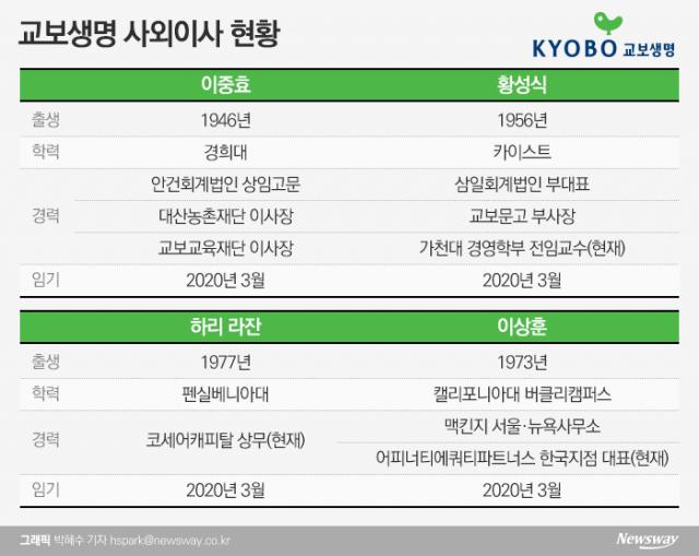 [금융사 사외이사 현황 교보생명]'풋옵션 분쟁' FI와 불편한 동거