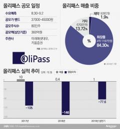 올리패스, '노벨상' 수상 물질 보유 소식에 상장 후 첫 上