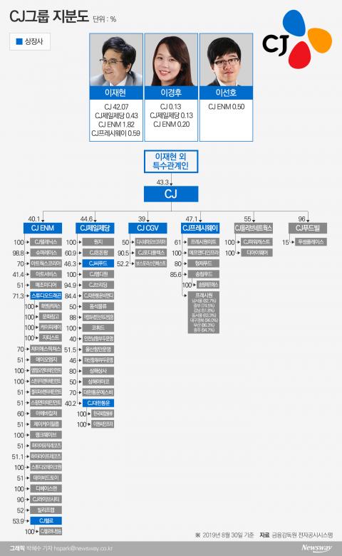 [지배구조 4.0|CJ]사업재편 마무리···경영승계 안갯속