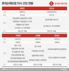 롯데손보, 新이사회 출범…새 대표이사에 최원진 JKL 전무
