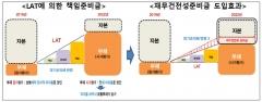 LAT 책임준비금 강화 1년 연기…재무건전성준비금 신설