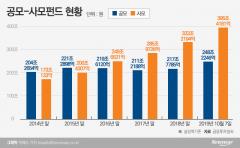 [라임자산 환매중단 파장]사태 장기화 불가피···한국형 사모펀드 시장 쪼그라드나