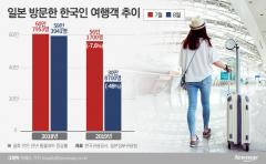 韓 여행객 일본대신 동남아로…신규 예약률 급전직하