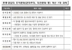 인천시교육청, '존중과 공감의 조직문화 개선' 추진
