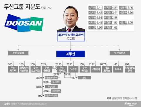 [지배구조 4.0|두산]박정원 체제 완성···'계열분리' 가능성 열어둬