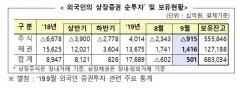 9월 외국인 주식 9150억원 순매도…채권 순투자 유지