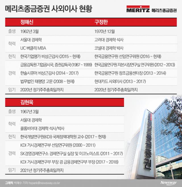 [금융사 사외이사 현황 메리츠종금증권]금융 전문가·유학파 출신 선호