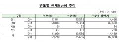 시중은행 '관계형금융' 취급 잔액 8조2888억…전년말比 9.5%↑