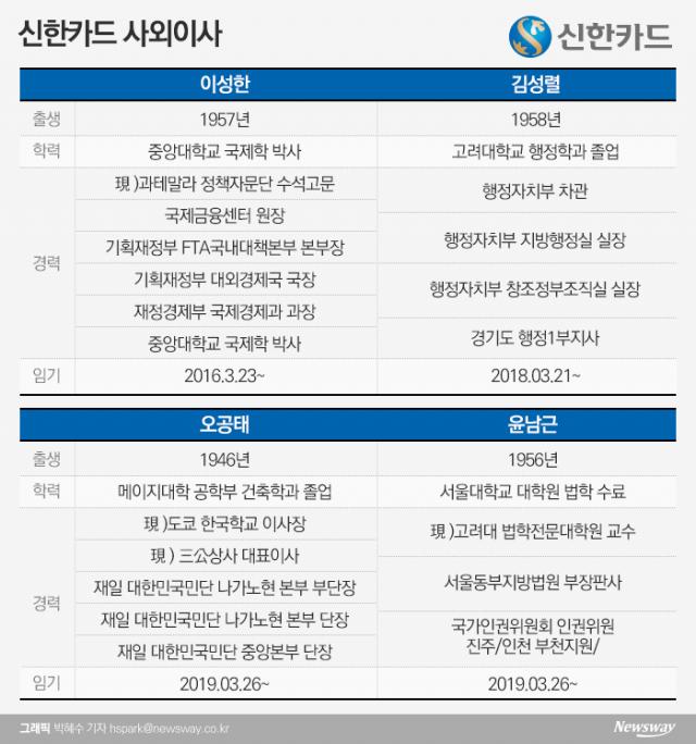 [금융사 사외이사 현황 신한카드]관료·경영·법조계까지 '다양성' 확보