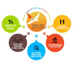 한국표준협회, 사업정보알리미 '얼리비즈 서비스' 시작