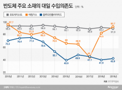 """삼성·SK·LG """"새판 짰다""""…소재부품 탈일본 성공"""