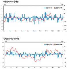 9월 수출입물가 동반 하락…환율 급락 영향
