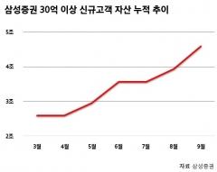 초부유층 사로잡은 삼성증권…SNI 반년새 4.6조원 추가 유치
