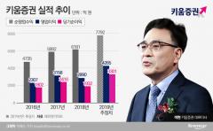 '인뱅' 포기한 이현 키움증권 사장, 미래전략 다시 짠다