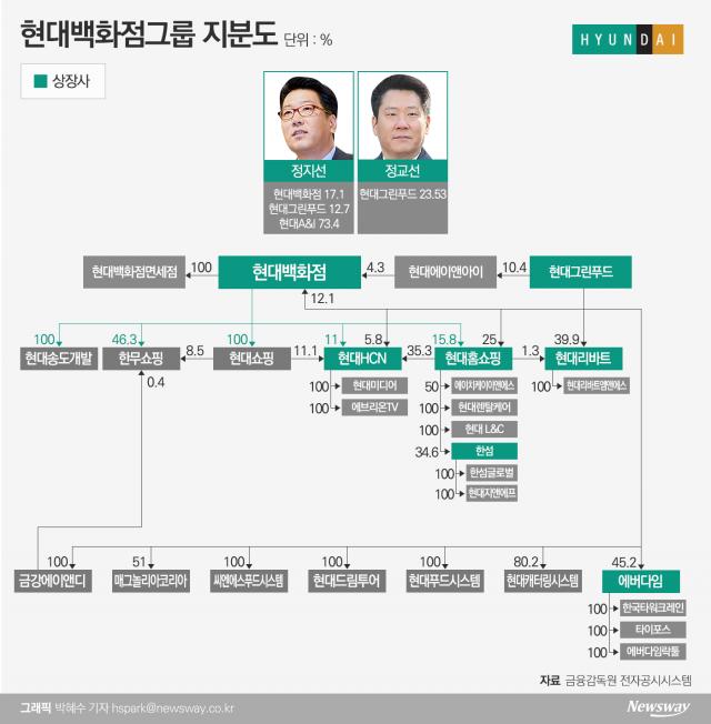 형제 공동경영 택한 '정지선·정교선'