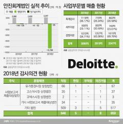 삼성 꿰찬 안진회계법인, '감사인 지정제 최대 수혜'…재기 발판 마련