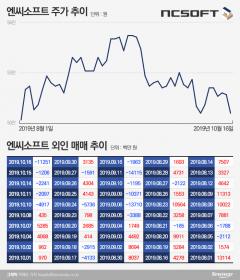 박스권에 갇힌 엔씨소프트…외인 매도에 '몸살'