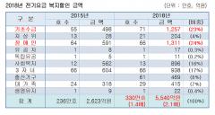 복지할인 손실금 5540억, 억울한 한국전력