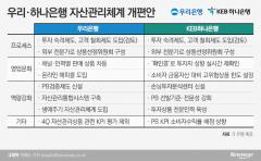 손태승·지성규의 반성…'DLF 사태' 재발 막는다