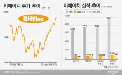 '실적 성수기 재진입' 비에이치, 두달만에 '껑충'