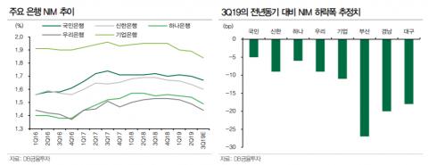 '역대 최저' 금리…시중은행, 이자 수익 '먹구름'