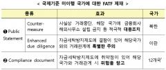 국제자금세탁방지기구, 북한 금융거래중단 최고제재 유지