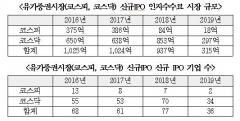 코스피·코스닥 신규 상장사 매년 감소세