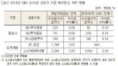 [2019 국감]DLF 투자자 손실 볼 때 해외IB 수수료 77억 챙겨