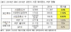 """[2019 국감]""""사모펀드 규제 완화···모험자본 육성보다 개인 투기 확대"""""""