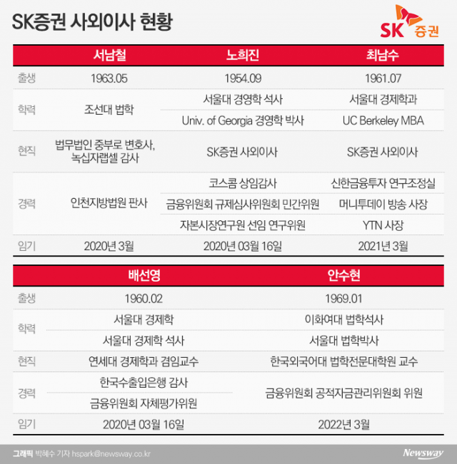 [금융사 사외이사 현황|SK증권]여성·언론인 출신 '눈길'
