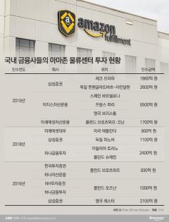 해외 물류센터 사들이는 증권업계…대체투자 다각화 '사활'