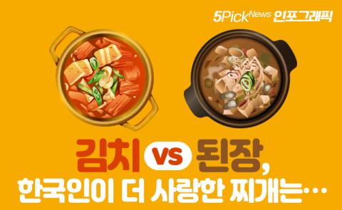 김치 vs 된장, 한국인이 더 사랑한 찌개는···