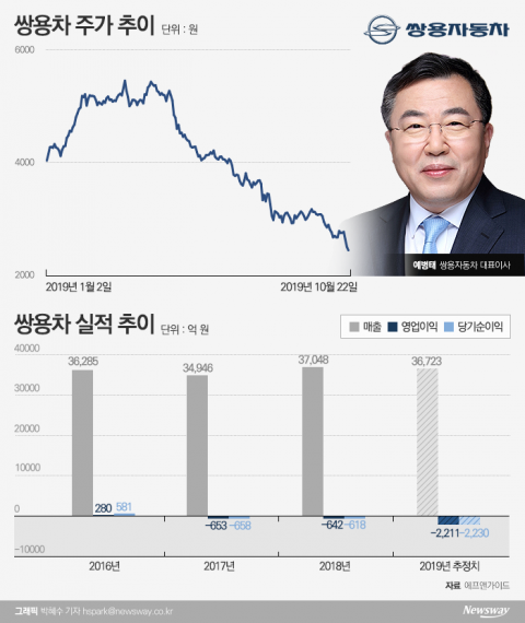 악재 지속되는 쌍용차, 예병태호 출범 후 주가 '반토막'