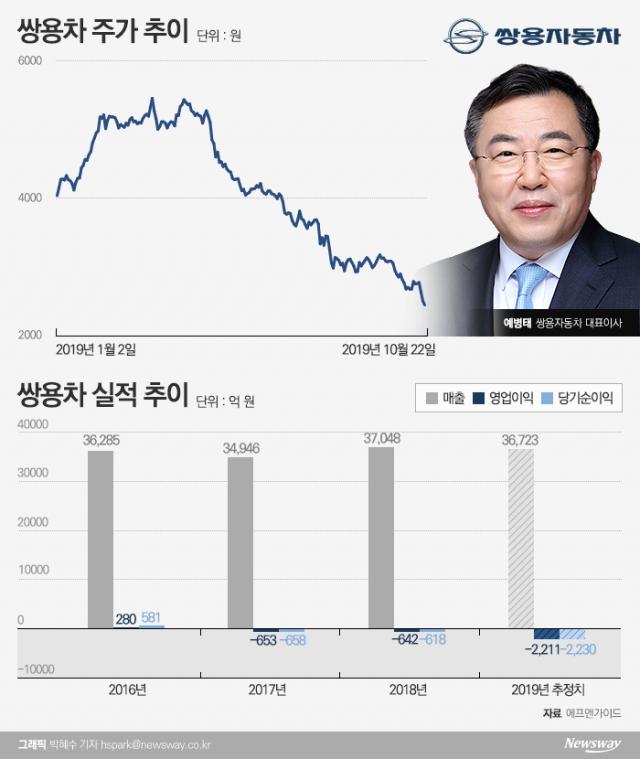 [stock&피플]악재 지속되는 쌍용차, 예병태호 출범 후 주가 '반토막'