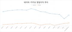 포털사 3Q 성적표, 네이버 '반등' 카카오 '맑음'