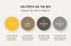 KB국민은행, 어려운 금융언어 쉽게 바꾼다…'고객언어가이드' 수립