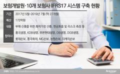 보험개발원, '보험한류' 앞장···IFRS17 시스템 수출 청신호