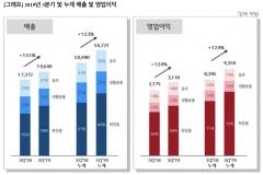 LG생활건강, 3분기 영업익 12.4% 성장…사상 최대 실적