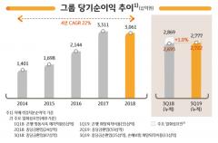 KB금융, 3Q 순이익 9403억원…순이자이익 성장세(종합)