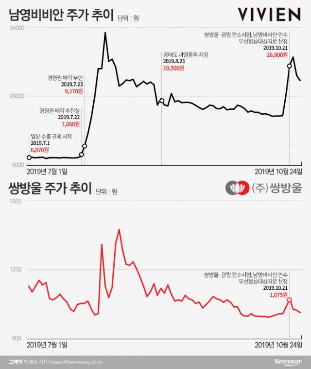 [stock&톡]남영비비안 품는 쌍방울...無시너지 우려에 '오락가락' 주가