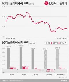 '3분기 연속 적자' LG디스플레이, 내년 실적 두고도 의견 분분