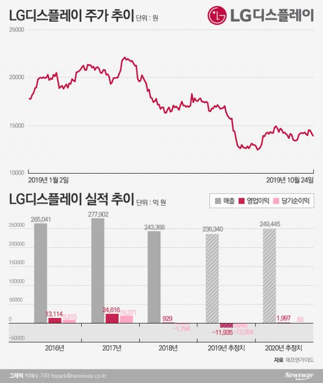 [stock&톡]'3분기 연속 적자' LG디스플레이, 내년 실적 두고도 의견 분분