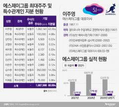 [IPO열전]SJ그룹, 英 패션브랜드 '캉골'로 성장성 구축···탄탄한 지분구조 돋보여