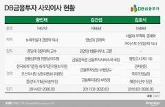 금감원 출신 선호…장관급 인사도 포진