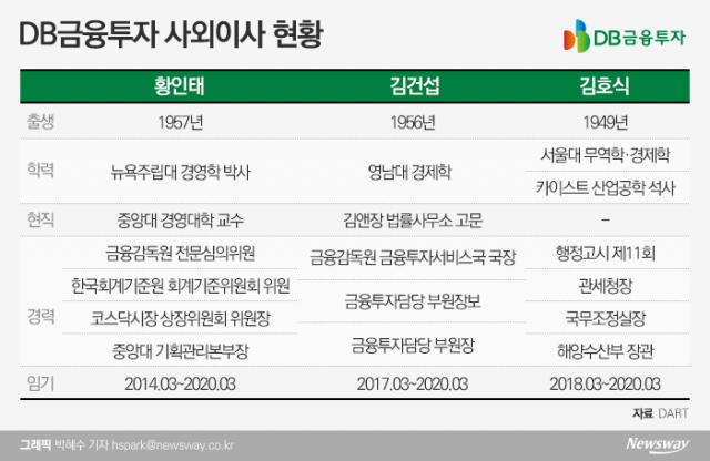 [금융사 사외이사 현황|DB금융투자]금감원 출신 선호···장관급 인사도 포진