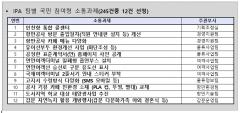인천항만공사,  '아이디어 전달海' 운영으로 '국민소통 12대 과제' 채택