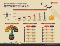 대홍기획 '할로윈데이 빅데이터'…긍정적 67% 평가